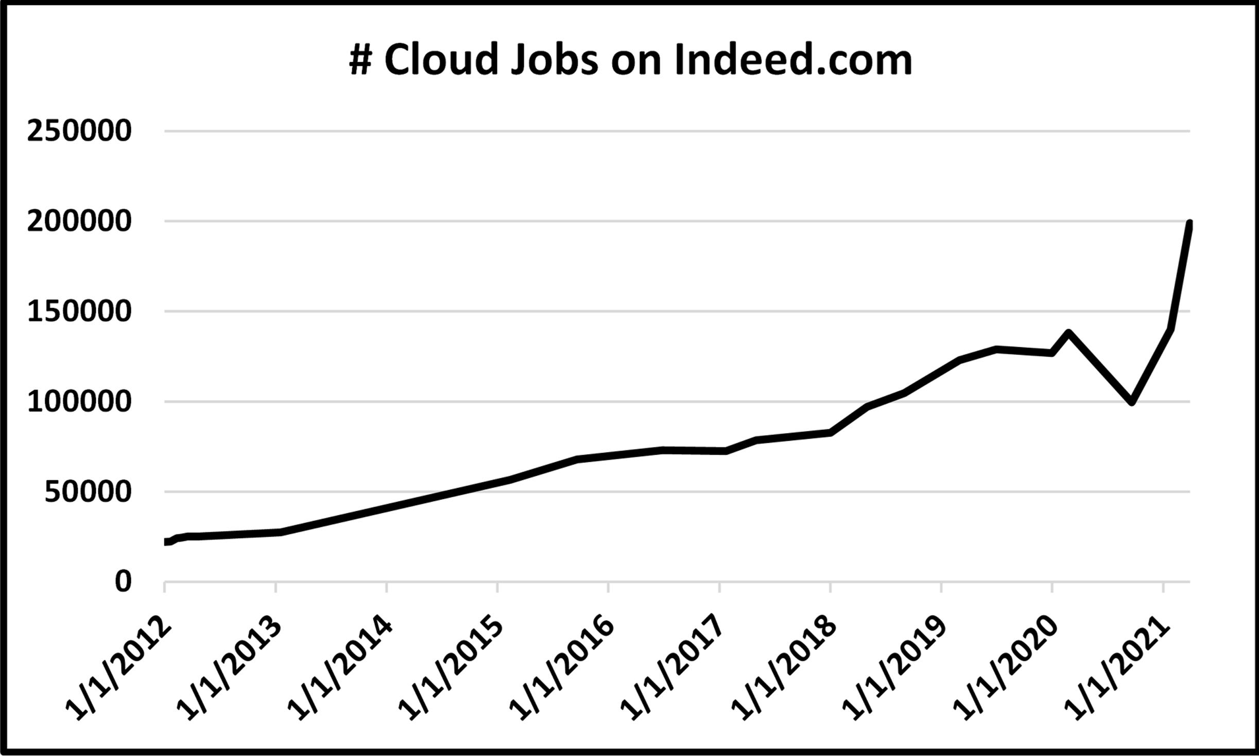 Number of cloud jobs on Indeed.com-chart.